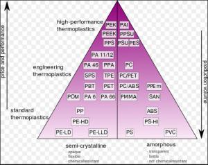 piramide termoplastici costo volume