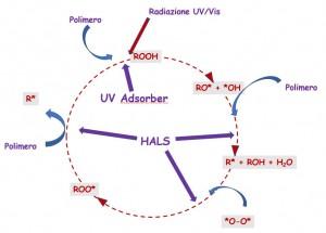 Ciclo stab UV