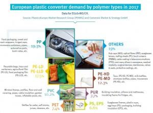 Plastics percentage