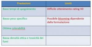 melamminoderivati