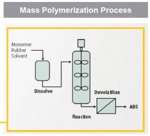 ABS schema massa