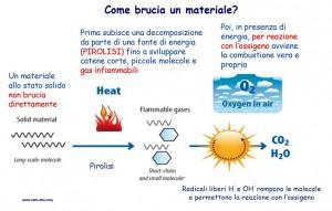 Come brucia un materiale