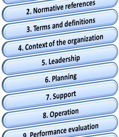 ISO 9001:2015 HLS structure