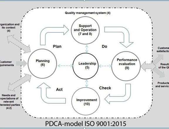 PDCA ISO 9001:2015