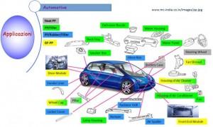 PP automotive