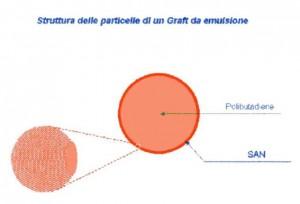 ABS graft emulsione